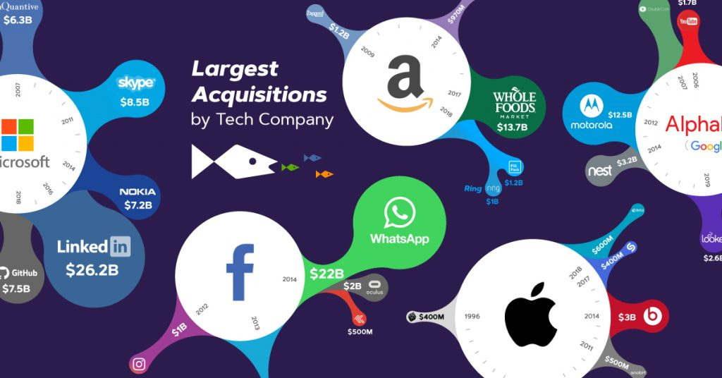 Enterprise-Company-M&A-Entrepreneurship-Apple-Amazon-Google-Microsoft