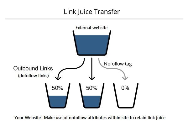 link-juice-transfer-from-an-external-website-into-your-website-seo-backlinks